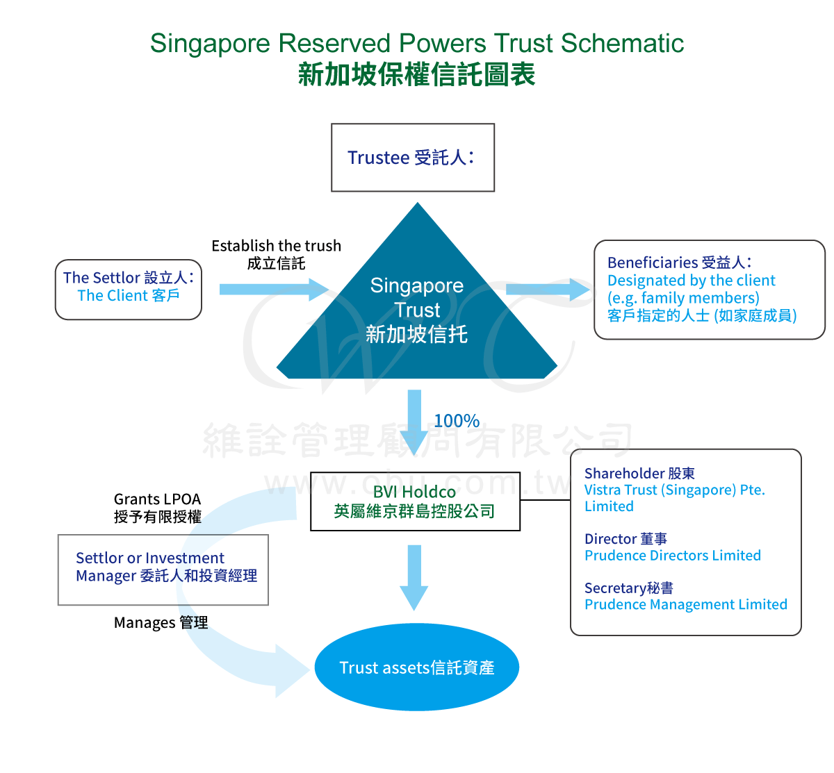 Singapore Reserved Powers Trust Schematic 新加坡保權信託圖表